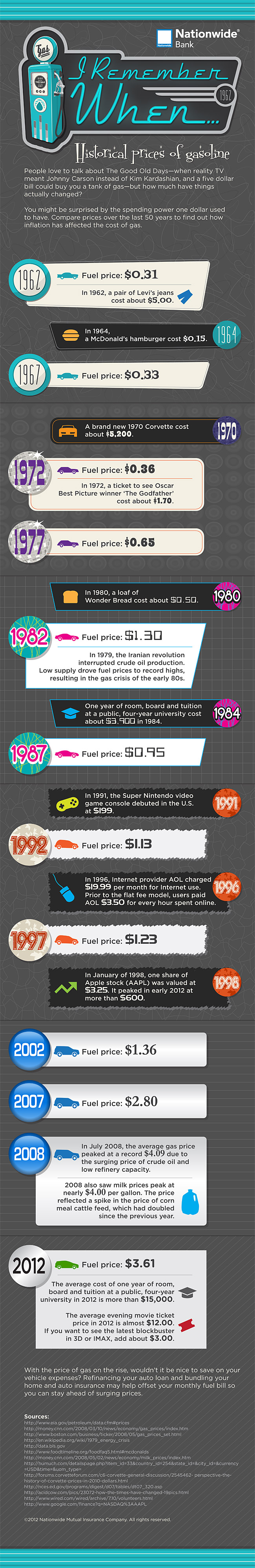 gas prices infographic