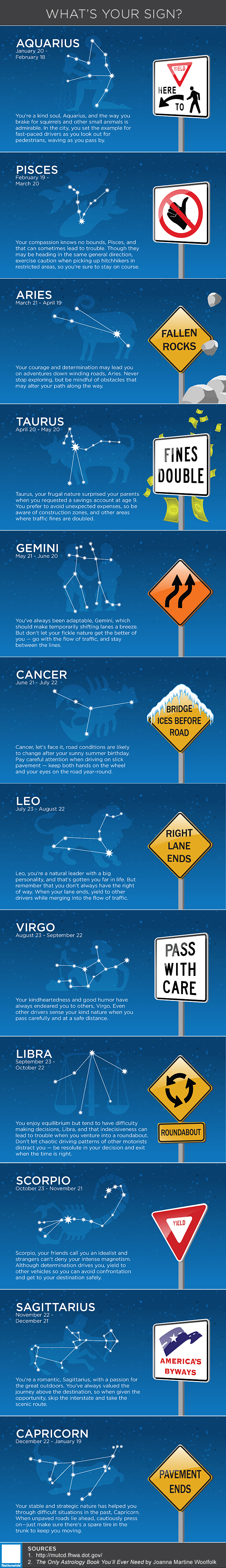 What's Your Sign? - Horoscope infographic from Nationwide.com